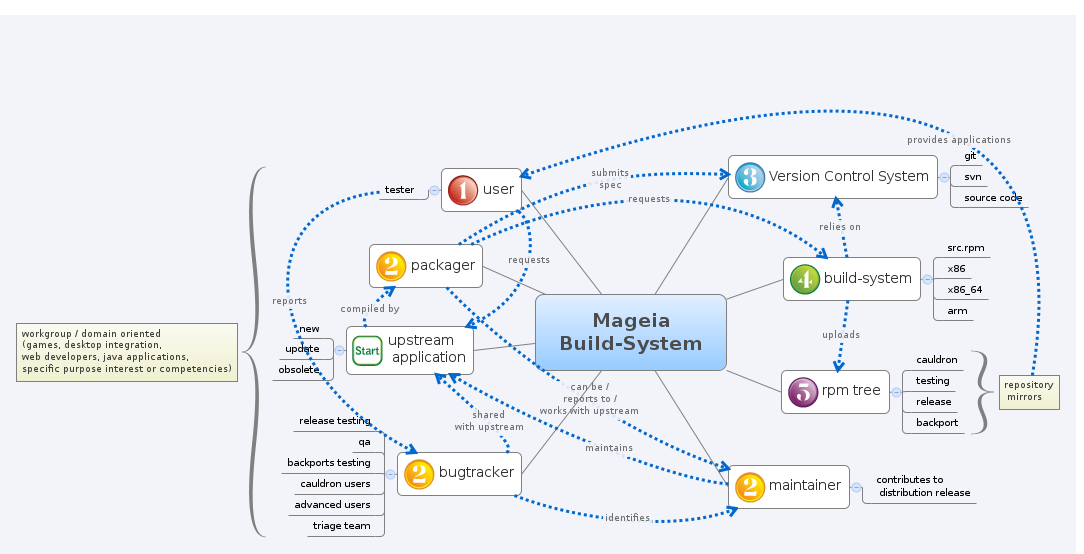 Mageia Build-system process