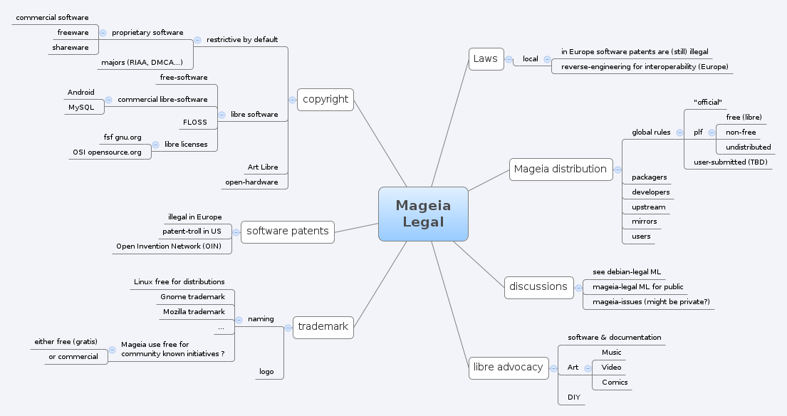 Mageia legal context (draft)