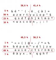 Comparaison de la charge des rangées et des mains entre les dispositions azerty et bépo:main droite: azerty 58,6%, bépo 49,5%main gauche: azerty 49,5%, bépo 50,5%Rangée de repos: azerty 23%, bépo 69%Rangée supérieure: azerty 56%, bépo 22%Rangée inférieure: azerty 16%, bépo 7%Rangée des chiffres: azerty 5%, bépo 1%.