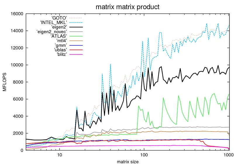 matrix_mat