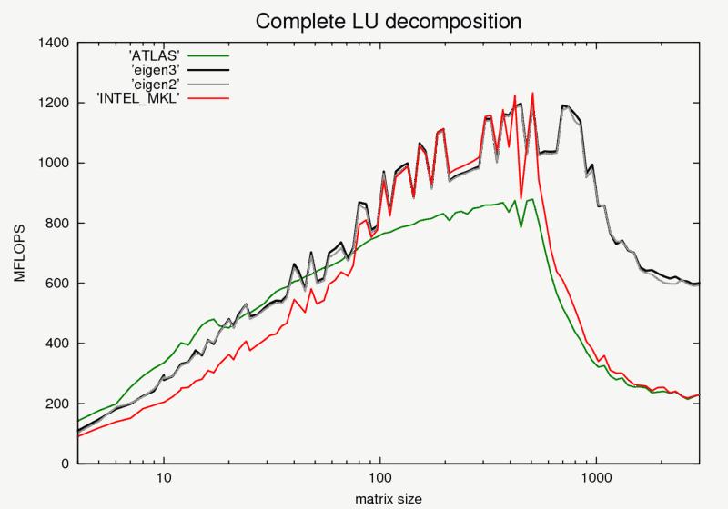 complete_lu_decomp