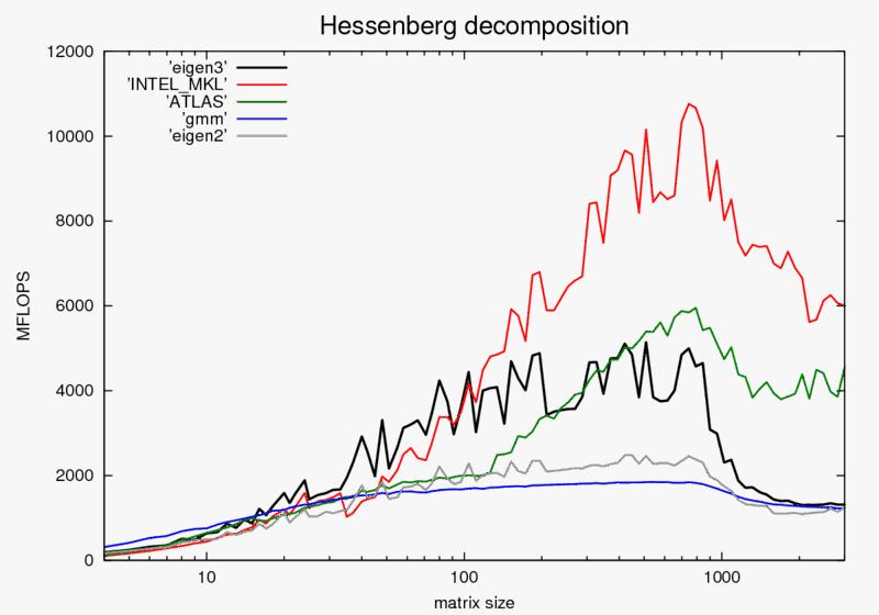 hessenberg