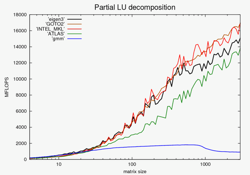 partial_lu_decomp