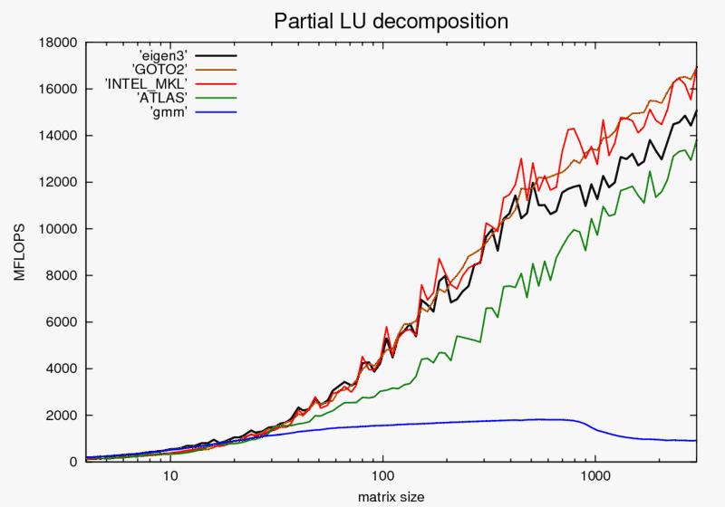 partial_lu_decomp