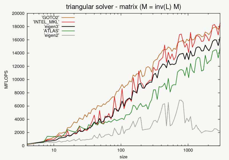 trisolve_matrix