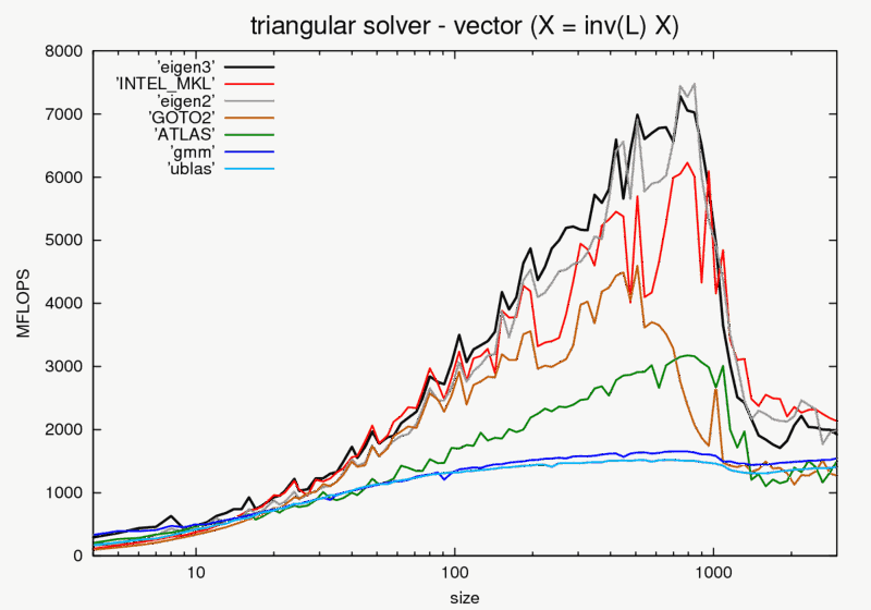 trisolve_vector