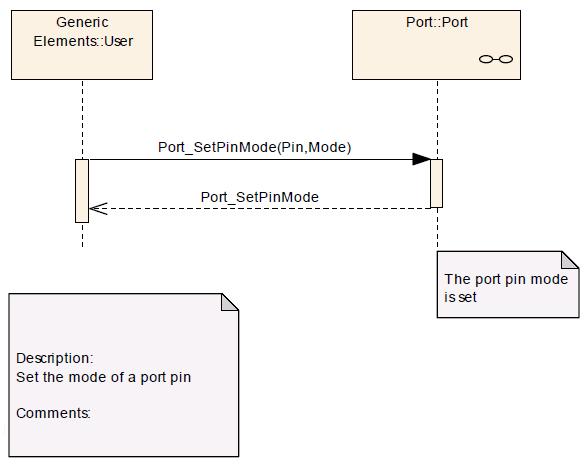Port SetPinMode Seq Dia.png