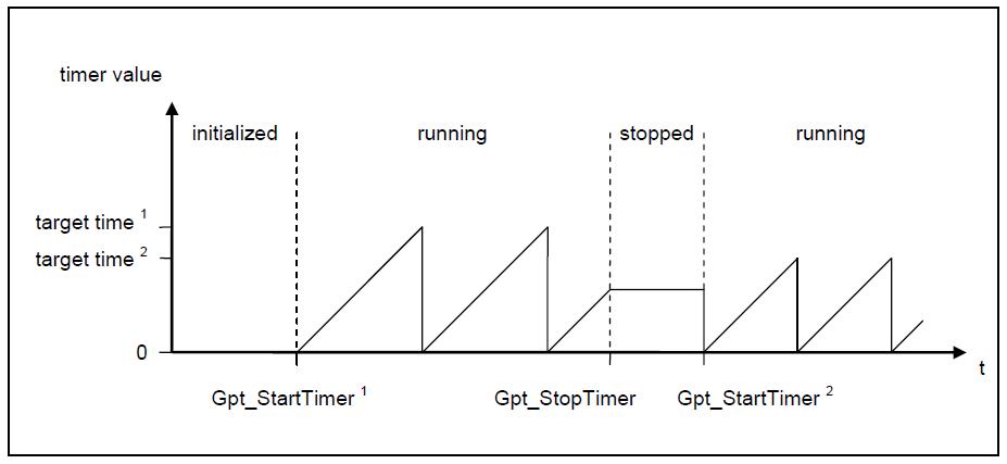 GPT Driver continuous.png