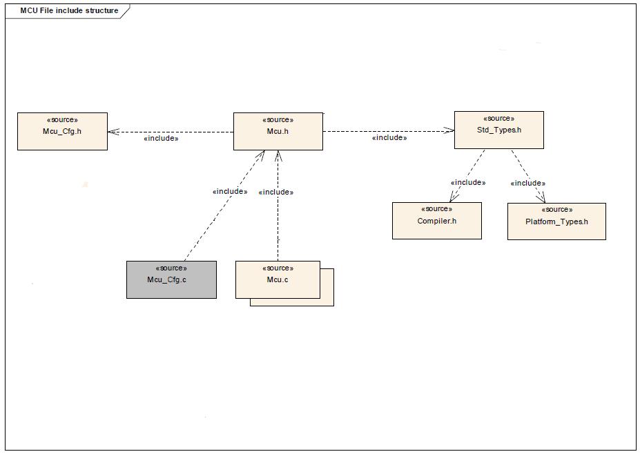 MCU Driver File structure.png