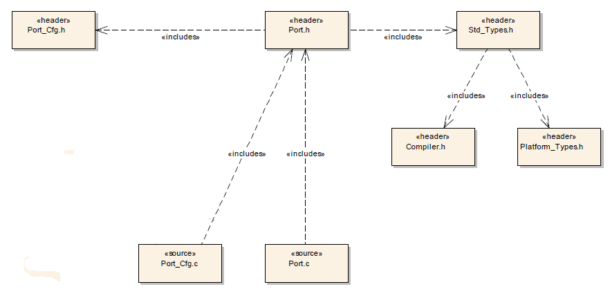 PORT Driver File structure 2.png
