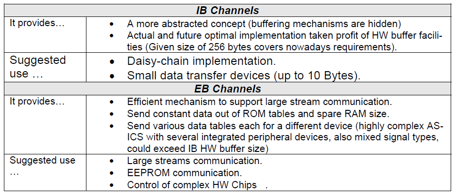 SPI Buffering Channel Usage Table.png