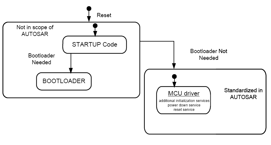 Startup Code.png