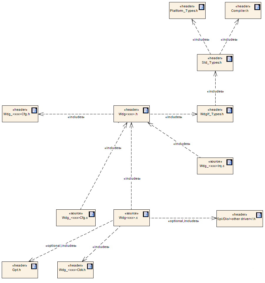 Wdg File Structure.png