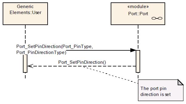 Port SetPinDirection Seq dia.png