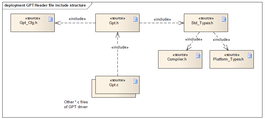 GPT Driver file structure.png