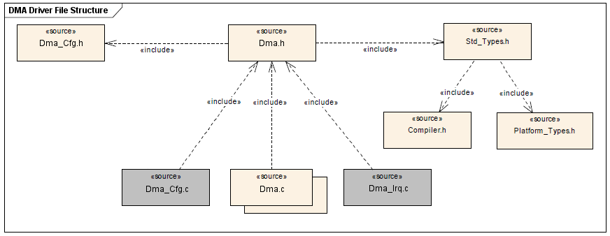 DMA Driver File structure.png