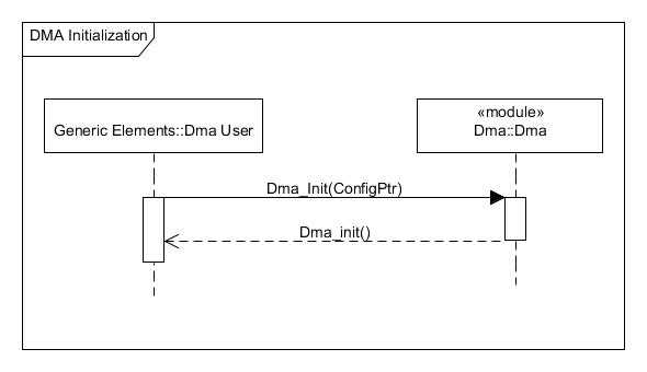 DMA Initialization.png