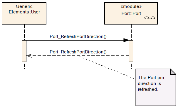Port RefreshPortDirection Seq Dia.png