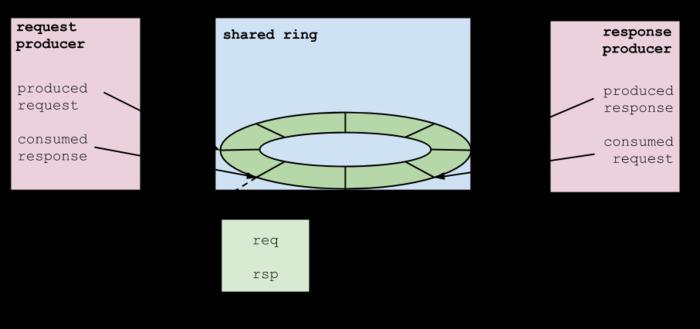 Prod-cons-ringbuffer.png