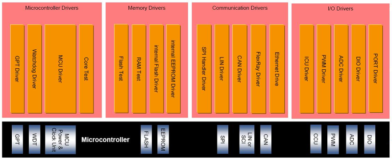 File:AUTOSAR Device Drivers.png