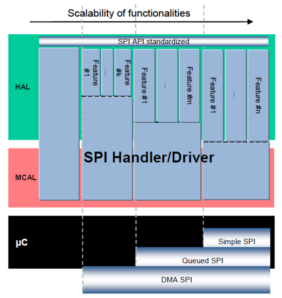 File:SPI Scalability.png