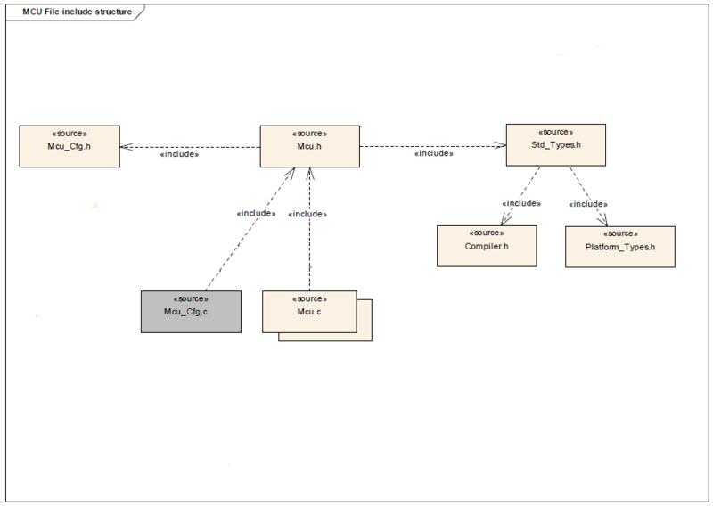 File:MCU Driver File structure.png