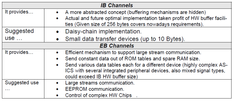 File:SPI Buffering Channel Usage Table.png