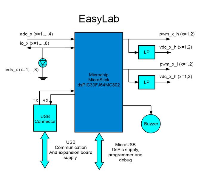 File:Easylab diagram block.png