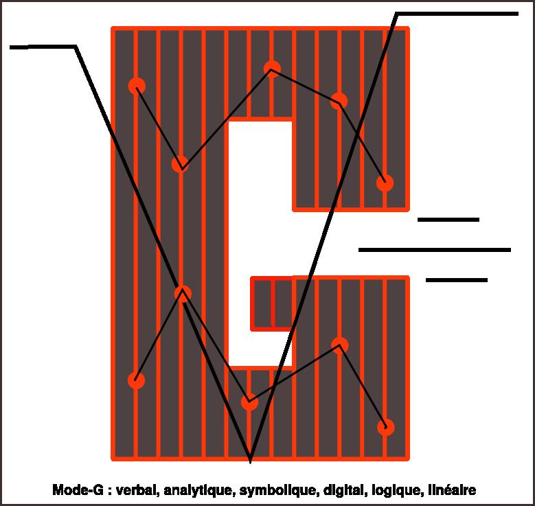 Mode G en image