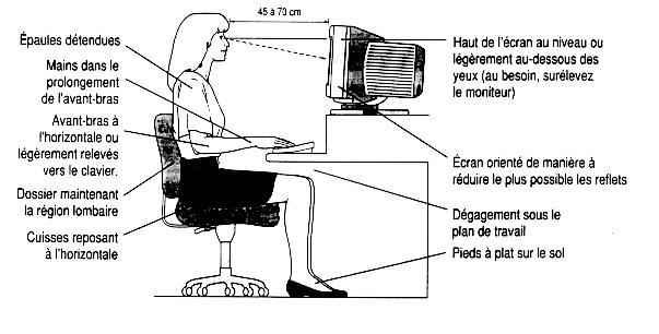 Ergonomie Du Clavier Et Du Poste De Travail Informatique