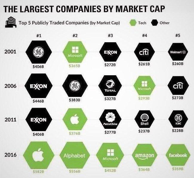 Graphique entreprises les plus riches 2001-2016