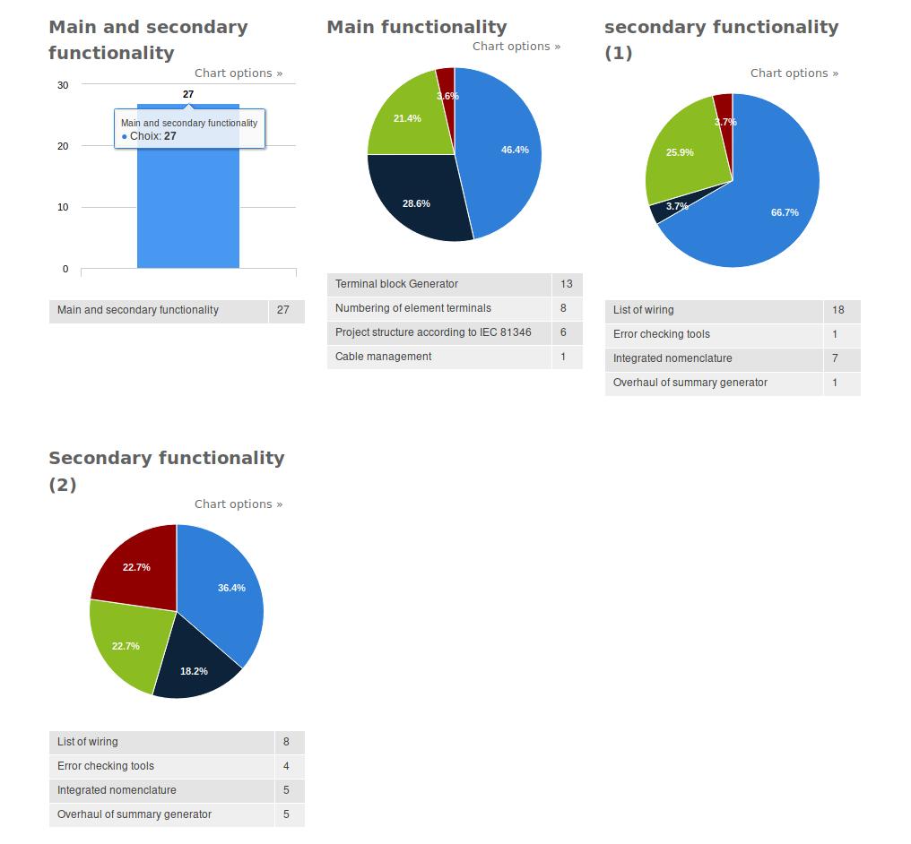 https://download.tuxfamily.org/qet/forum_img/resultat_sondage_en.png
