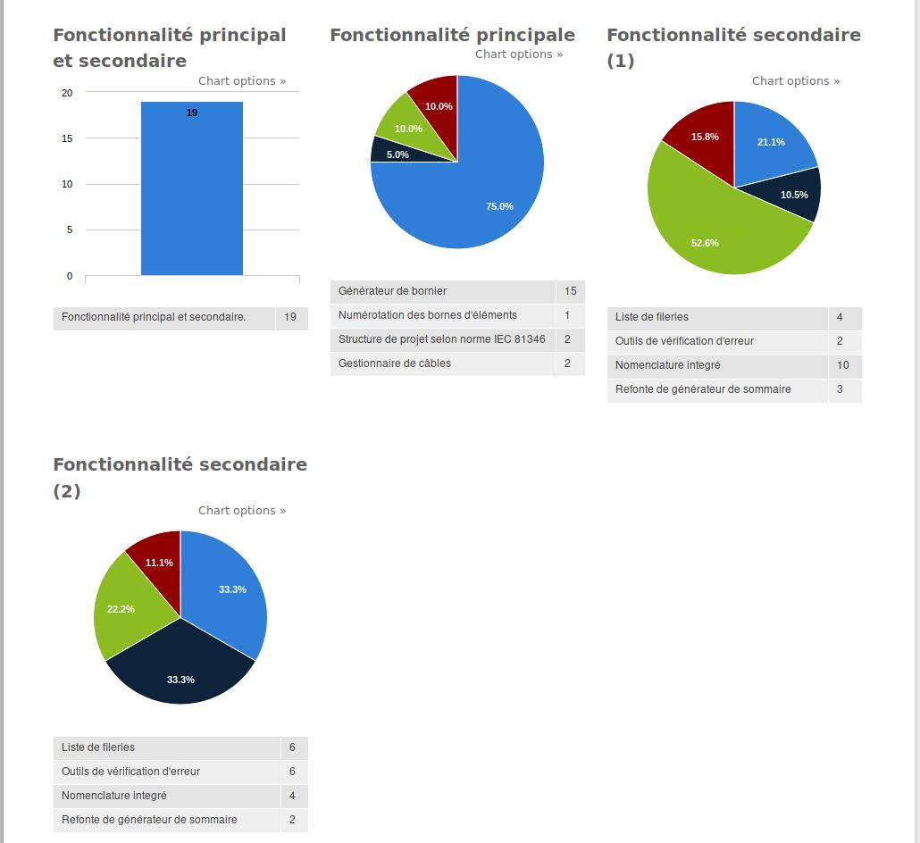https://download.tuxfamily.org/qet/forum_img/resultat_sondage_fr.png